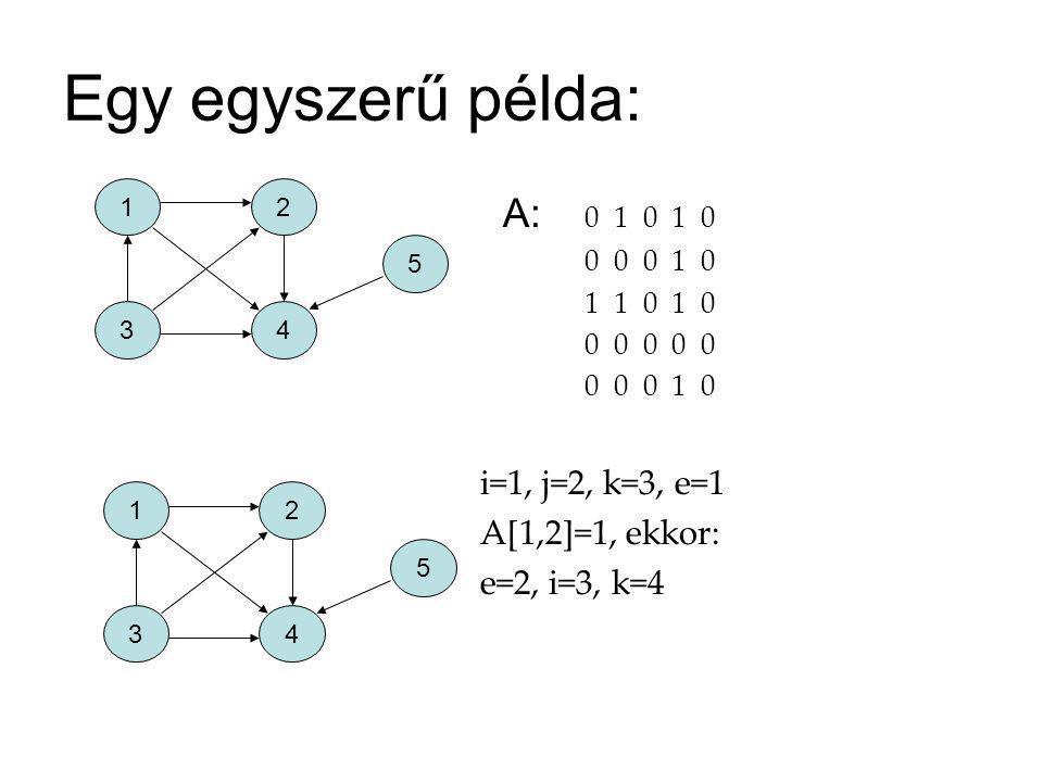 Egy egyszerű példa: A: 0 1 0 1 0 A[1,2]=1, ekkor: e=2, i=3, k=4